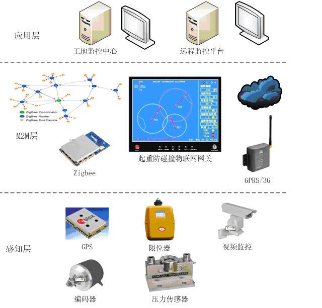 整个系统分为物联网三层架构中感知层