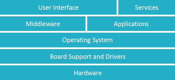 Software Services Grid